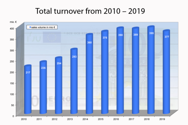 IDEAL Automotive Total turnover 2010 – 2019